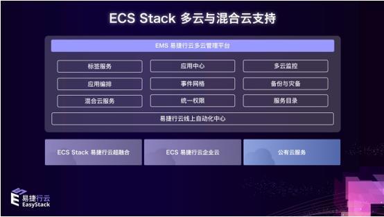 EasyStack完成C+轮融资领跑开源云,云计算定义超融合下半场