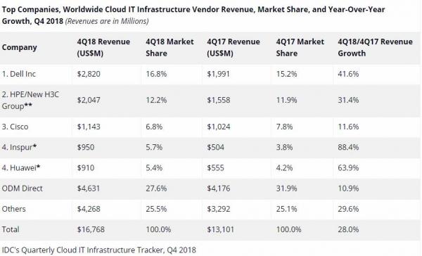 IDC:2018云IT基础设施收入低于传统IT,2019市场增长将放缓