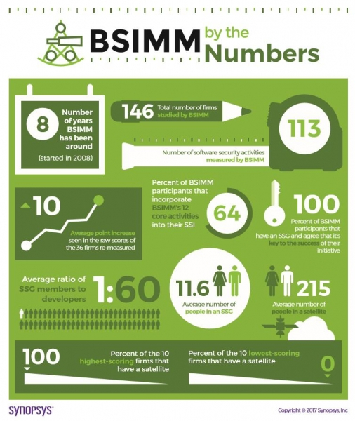 提升软件安全成熟度 新思科技为华为开展BSIMM模型评估