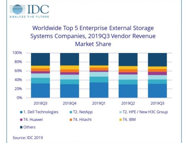 IDC:2019年Q3企业存储系统显示,华为增长一骑绝尘