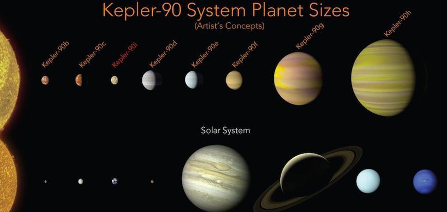"NASA借助谷歌AI技术发现了""迷你太阳系""(附视频)"