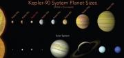 """NASA借助谷歌AI技術發現了""""迷你太陽系""""(附視頻)"""