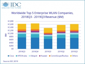 IDC:Wi-Fi 6�⒊�槠�IWLAN市�鲈鲩L的主要�恿�