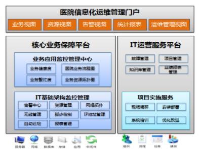 """昆明市第三人民医院IT管理有""""妙招"""" 锐捷RIIL实现""""三平台""""创新运维"""