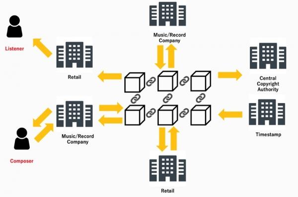 索尼在AWS上采用区块链保护数字创作者的权益