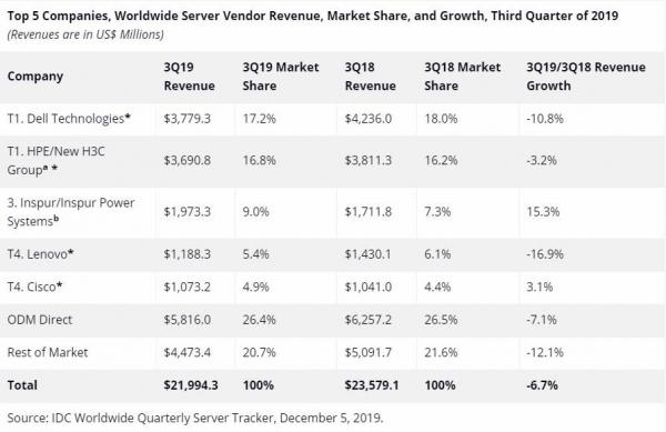 IDC:2019年第三季度服务器市场收入继续下滑 与高需求形成鲜明对比