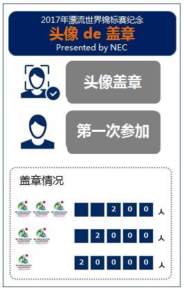 NEC向日本三好市提供基于面部识别的盖章及旅游APP服务