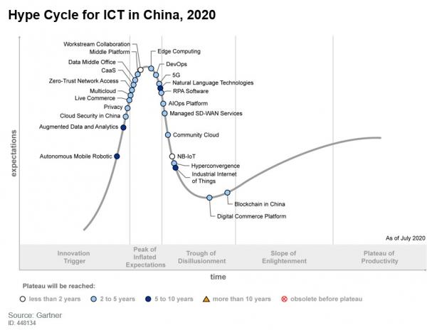 奇安信云安全获Gartner《2020中国ICT技术成熟度曲线》推荐