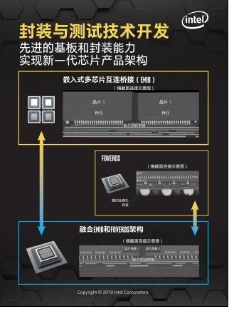 英特尔发布全新工具,推进先进芯片封装技术