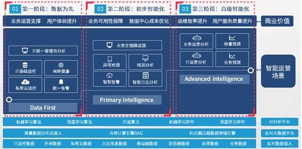 AI加持,让智能运维成为数字世界的必选项