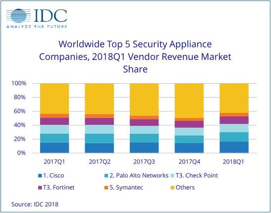IDC:第一季度基础设施推动全球安全设备市场继续扩张