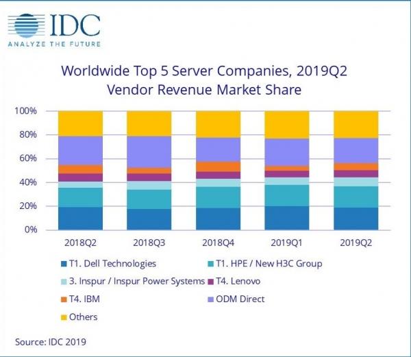 IDC:全球服务器市场收入出现9个季度以来的首次下滑