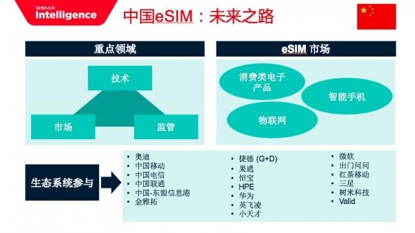 GSMA发布报告 为中国发展eSIM指点方向