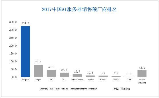 IDC:2017年中国AI基础架构市场增速235%,浪潮占比57%居第一