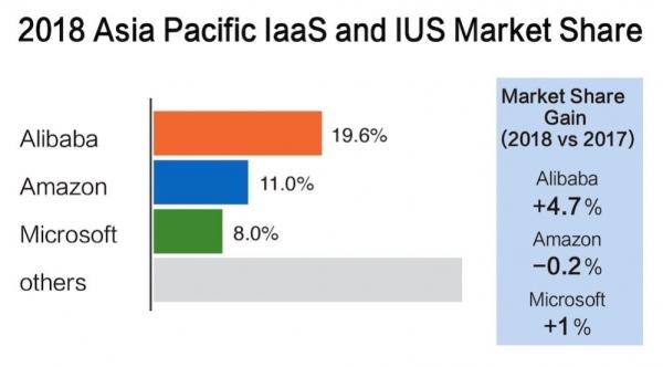 Gartner:阿里云亚太市场份额第一,超过亚马逊和微软总和