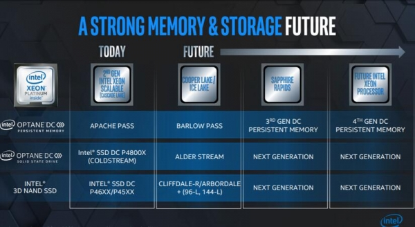 树立存储战略长期愿景英特尔重押傲腾技术推动数据加速