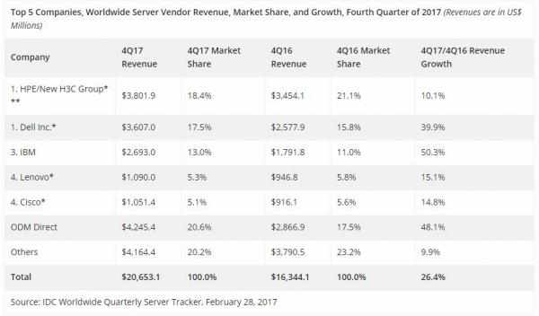 IDC:2017年下半年全球服务器市场增长强劲