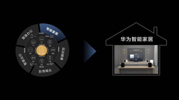 华为发布全屋智能解决方案 四大重构助推智能家居产业新变革