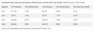 IDC:2017上半年全球公有云服务收入增长保持强劲