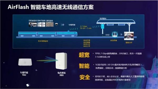 华为中国生态伙伴大会   构建智慧全联接新交通