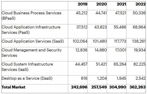 Gartner预测:2021年全球公有云最终用户支出将增长18%