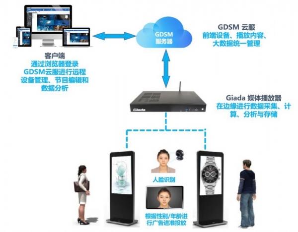 杰和科技GDSM智慧牌解决方案