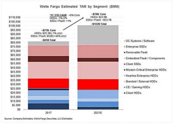谁才是2017年的吸金王者?SSD是也!