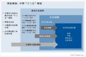 "Gartner:如何制定与中国""十三五""规划相一致的IT战略"