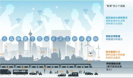 筑基础,搭平台 城市智慧原来要这么做!