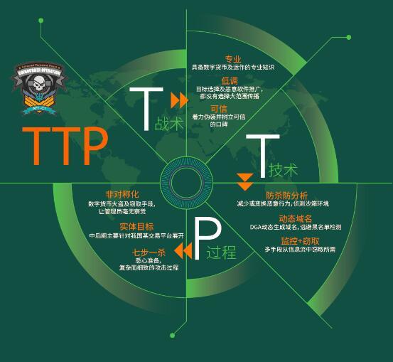 境外APT-C1组织攻击我国某互金平台