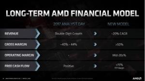 AMD 2020年金融分析��日�l布最新�a品路��D
