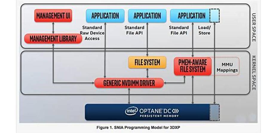六大核心问题解决之后,Optane DIMM将获光明前景