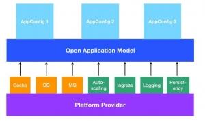 微软为云和边缘应用开发引入了新的开源规范