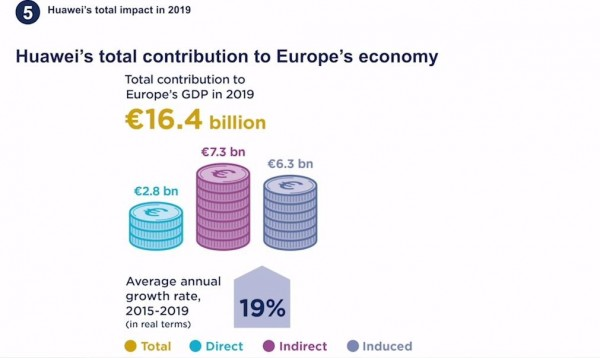 华为2019年为欧洲创造了164亿欧元收益以及22.43万个工作岗位