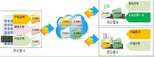 深圳安防展Infortrend邀您共同见证混合云监控一体机解决方案