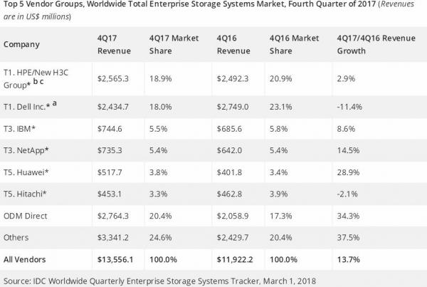 IDC:2017年第四季度全球企业存储市场增长13.7%