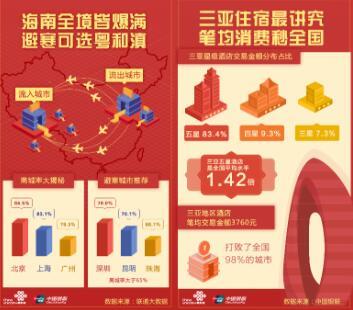 联通大数据与银联首次联合发布春节报告