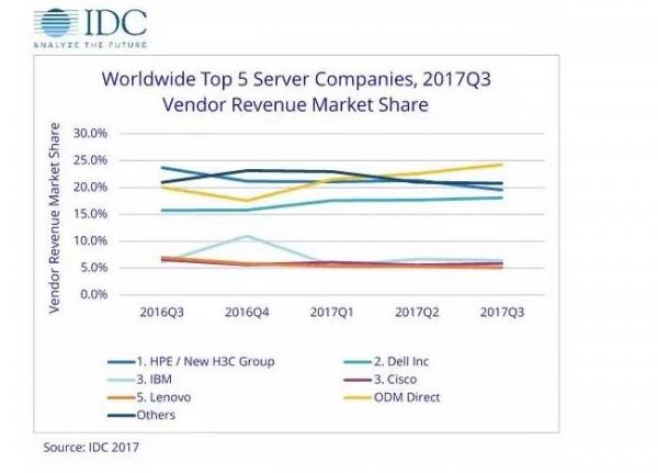 第二春?新拐点? 服务器市场增长迎来新动能