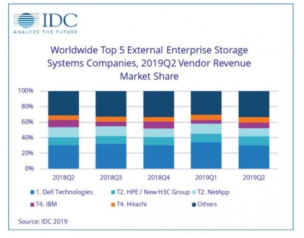 IDC:第二季度全球企业级外部OEM存储系统收入下滑0.8%