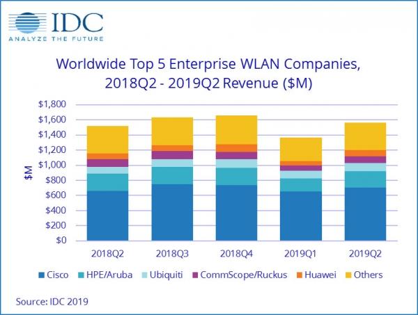 IDC:第二季度全球企业WLAN市场继续保持适度增长