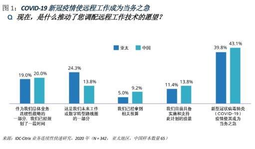 Citrix大中华区于放:远程办公,中国企业走在亚太前列