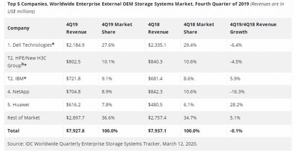 IDC:2019年Q4企业外部OEM存储收入持平 ODM增长抢眼