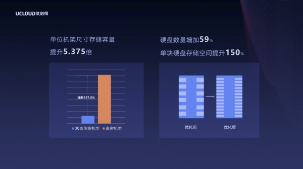 UCloud发布新一代归档存储产品,存储成本直降80%