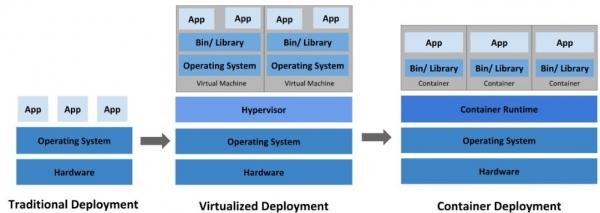 VMware重磅发布vSphere 7,我们来聊聊从传统IT到K8s