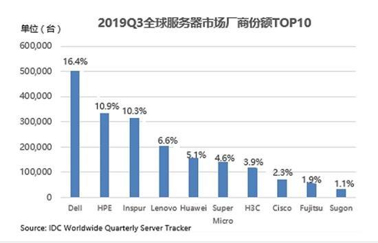 IDC:2019Q3全球服务器市场下降3% 浪潮逆势增长11%