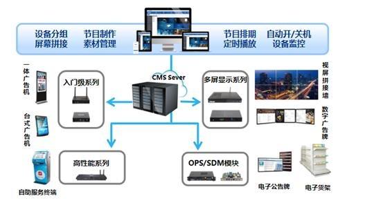 杰和智慧楼宇多媒体信息发布系统解决方案