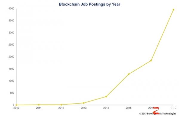 区块链的爆炸式增长使其成为第二大热门需求技能
