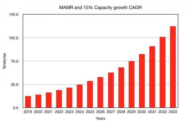 西部数据发布MAMR技术 预计2032年实现100TB磁盘驱动器