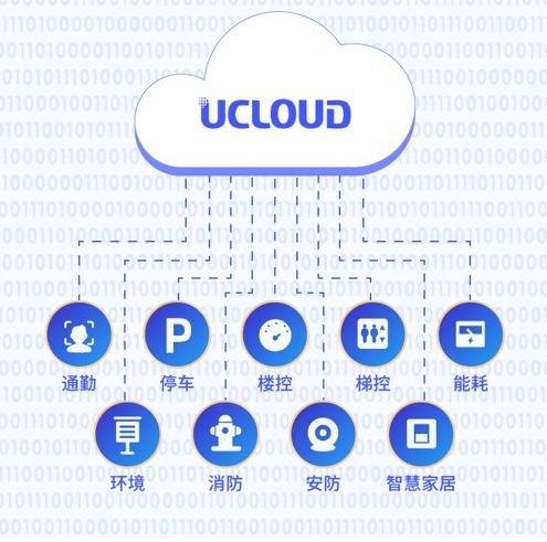 连接社区全场景,UCloud与一应科技共建全要素智慧社区
