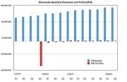 梭子鱼连续保持收入稳定增长 利润空间较小